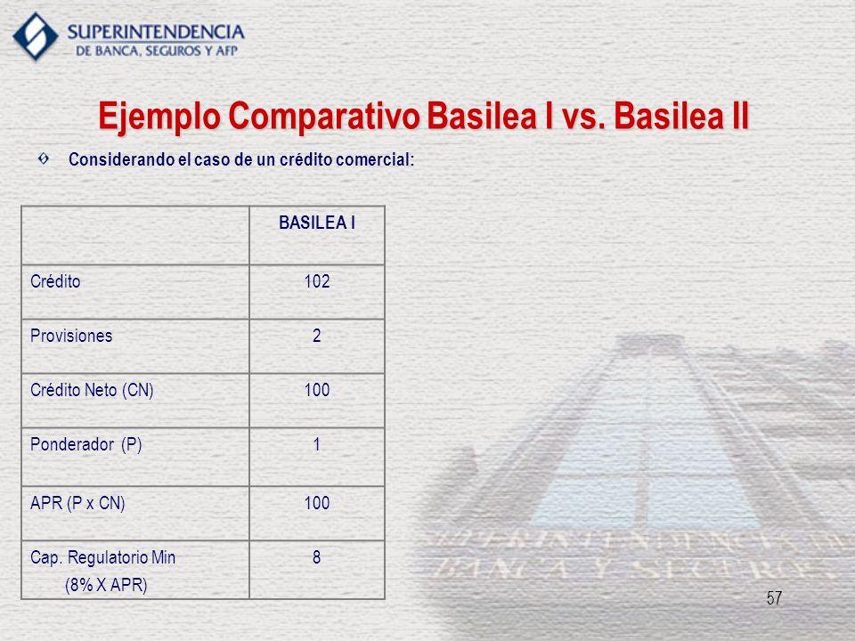 57 Ejemplo Comparativo Basilea I vs. Basilea II BASILEA I Crédito102 Provisiones2 Crédito Neto (CN)100 Ponderador (P)1 APR (P x CN)100 Cap. Regulatori