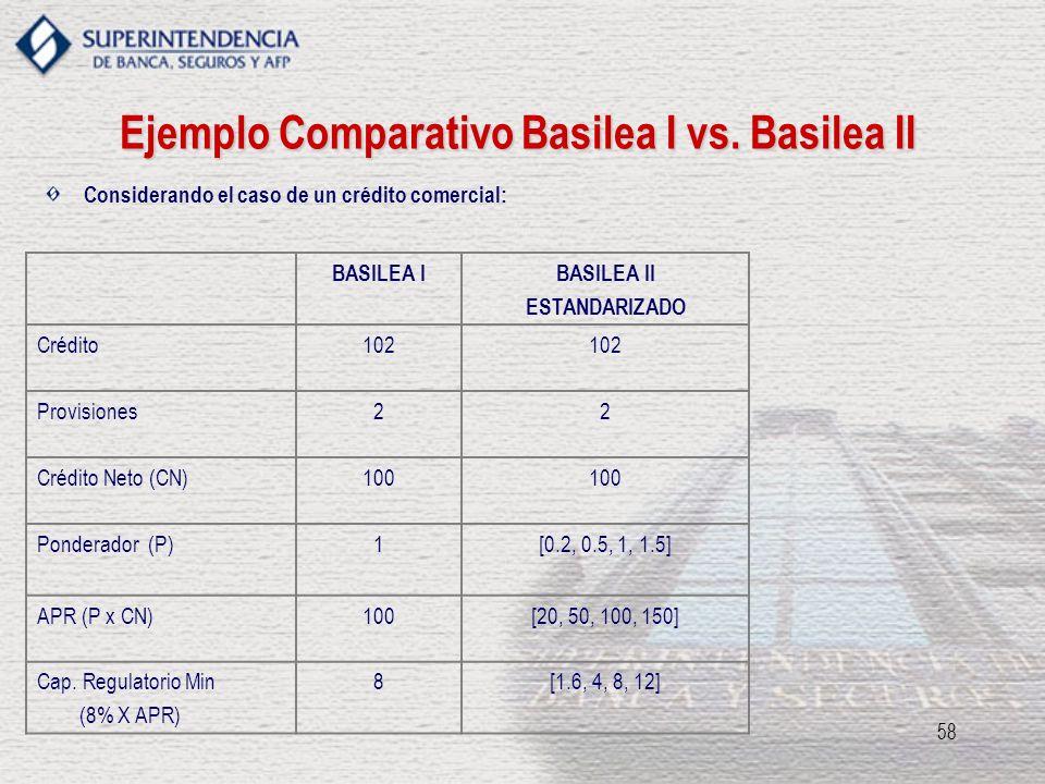 58 Ejemplo Comparativo Basilea I vs. Basilea II BASILEA IBASILEA II ESTANDARIZADO Crédito102 Provisiones22 Crédito Neto (CN)100 Ponderador (P)1[0.2, 0