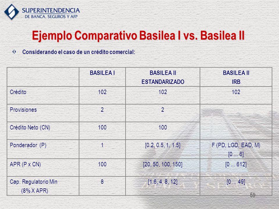 59 Ejemplo Comparativo Basilea I vs. Basilea II BASILEA IBASILEA II ESTANDARIZADO BASILEA II IRB Crédito102 Provisiones22 Crédito Neto (CN)100 Pondera