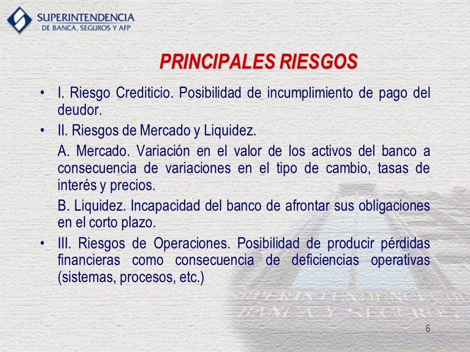 6 PRINCIPALES RIESGOS I. Riesgo Crediticio. Posibilidad de incumplimiento de pago del deudor. II. Riesgos de Mercado y Liquidez. A. Mercado. Variación