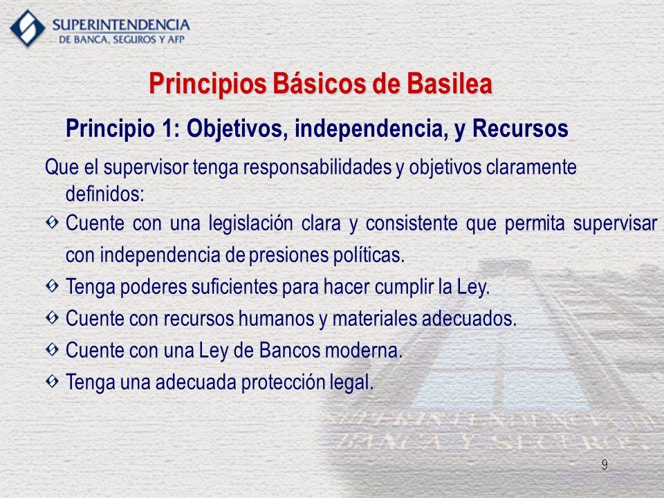 9 Principios Básicos de Basilea Principio 1: Objetivos, independencia, y Recursos Que el supervisor tenga responsabilidades y objetivos claramente def