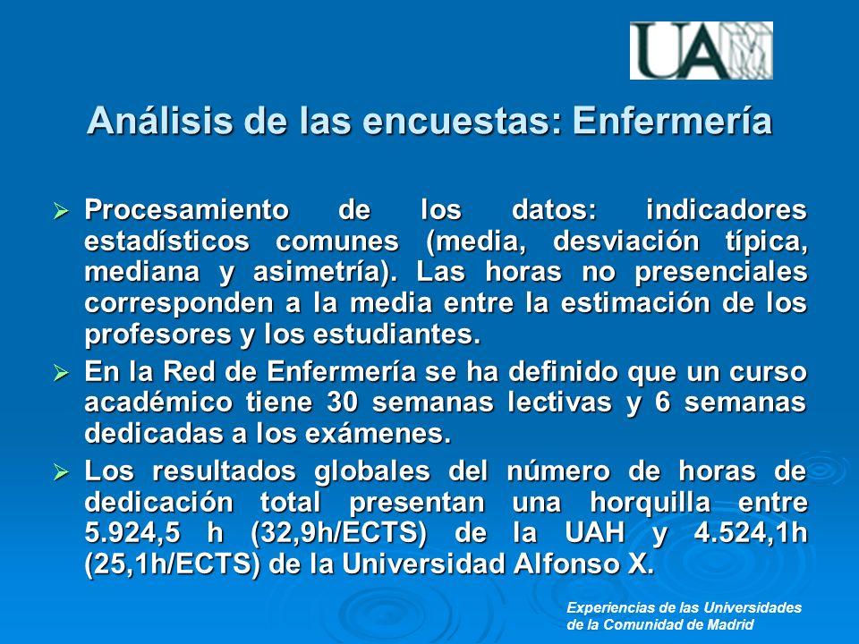 Experiencias de las Universidades de la Comunidad de Madrid Análisis de las encuestas: Enfermería Procesamiento de los datos: indicadores estadísticos comunes (media, desviación típica, mediana y asimetría).