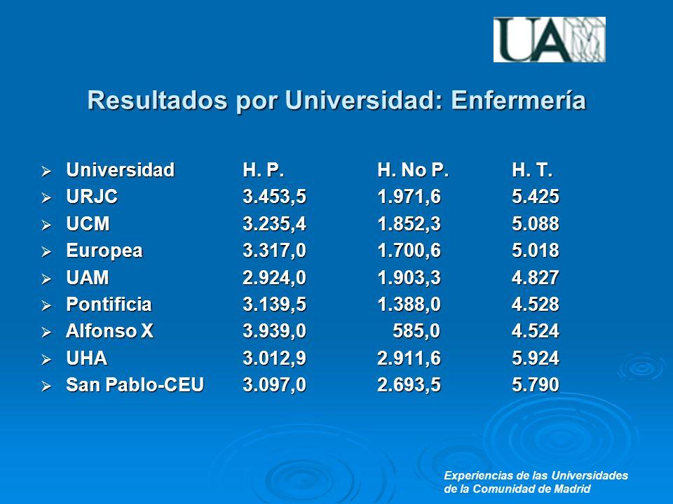 Experiencias de las Universidades de la Comunidad de Madrid Resultados por Universidad: Enfermería UniversidadH.