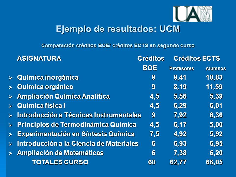 Experiencias de las Universidades de la Comunidad de Madrid ASIGNATURA Créditos Créditos ECTS BOE Profesores Alumnos BOE Profesores Alumnos Química inorgánica 9 9,41 10,83 Química inorgánica 9 9,41 10,83 Química orgánica 9 8,19 11,59 Química orgánica 9 8,19 11,59 Ampliación Química Analítica 4,5 5,56 5,39 Ampliación Química Analítica 4,5 5,56 5,39 Química física I 4,5 6,29 6,01 Química física I 4,5 6,29 6,01 Introducción a Técnicas Instrumentales 9 7,92 8,36 Introducción a Técnicas Instrumentales 9 7,92 8,36 Principios de Termodinámica Química 4,5 6,17 5,00 Principios de Termodinámica Química 4,5 6,17 5,00 Experimentación en Síntesis Química7,5 4,92 5,92 Experimentación en Síntesis Química7,5 4,92 5,92 Introducción a la Ciencia de Materiales 6 6,93 6,95 Introducción a la Ciencia de Materiales 6 6,93 6,95 Ampliación de Matemáticas 6 7,38 6,20 Ampliación de Matemáticas 6 7,38 6,20 TOTALES CURSO 60 62,77 66,05 Ejemplo de resultados: UCM Comparación créditos BOE/ créditos ECTS en segundo curso