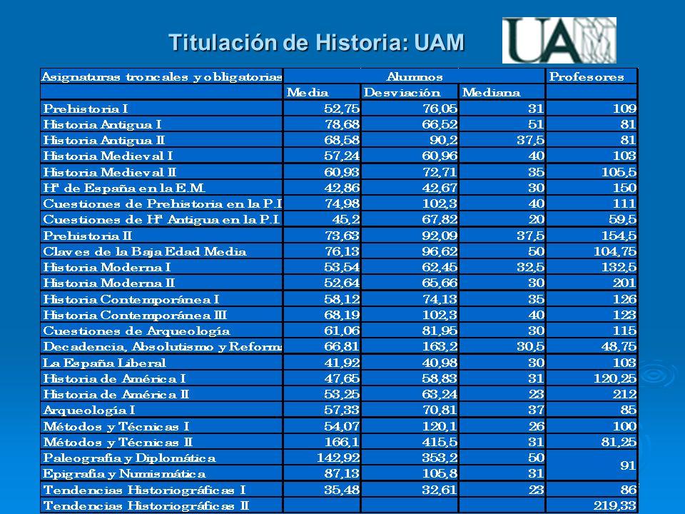 Experiencias de las Universidades de la Comunidad de Madrid Titulación de Historia: UAM