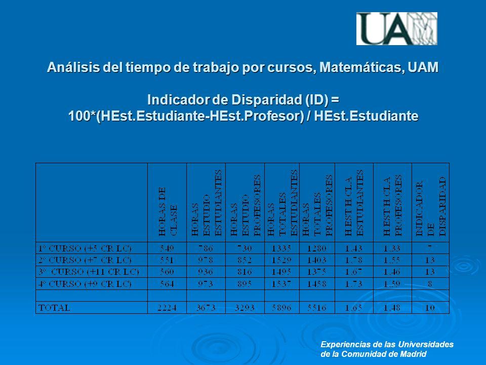 Experiencias de las Universidades de la Comunidad de Madrid Análisis del tiempo de trabajo por cursos, Matemáticas, UAM Indicador de Disparidad (ID) = 100*(HEst.Estudiante-HEst.Profesor) / HEst.Estudiante