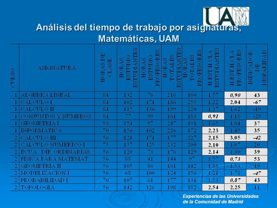 Experiencias de las Universidades de la Comunidad de Madrid Análisis del tiempo de trabajo por asignaturas, Matemáticas, UAM