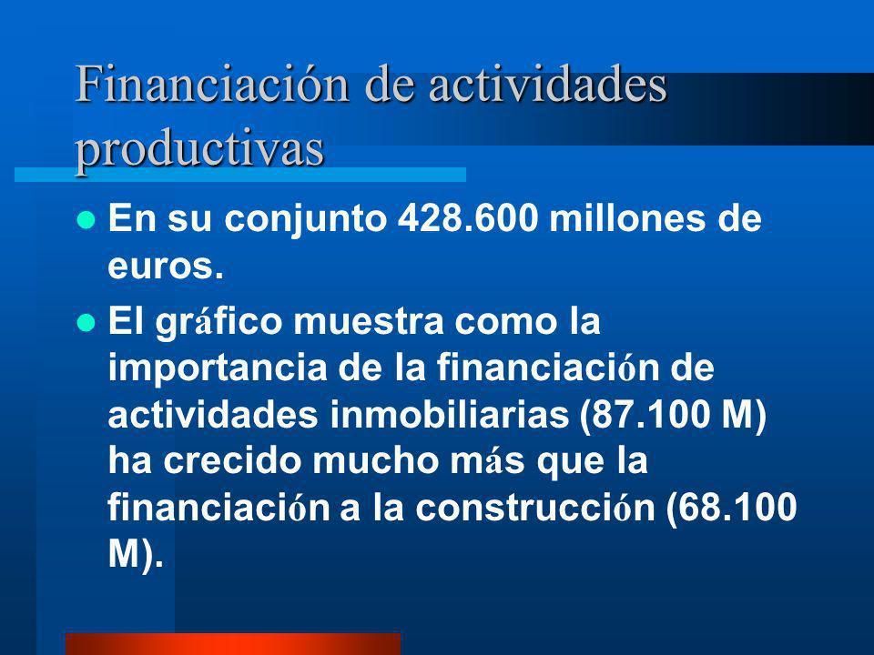Financiación de actividades productivas En su conjunto 428.600 millones de euros. El gr á fico muestra como la importancia de la financiaci ó n de act