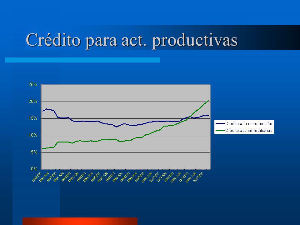 Crédito para act. productivas