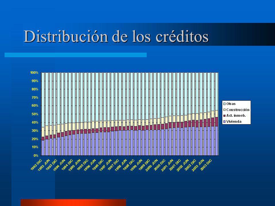 Distribución de los créditos