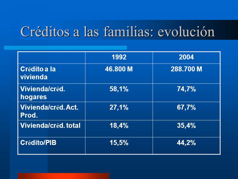 Créditos a las familias: evolución 19922004 Cr é dito a la vivienda 46.800 M288.700 M Vivienda/cr é d. hogares 58,1%74,7% Vivienda/cr é d. Act. Prod.
