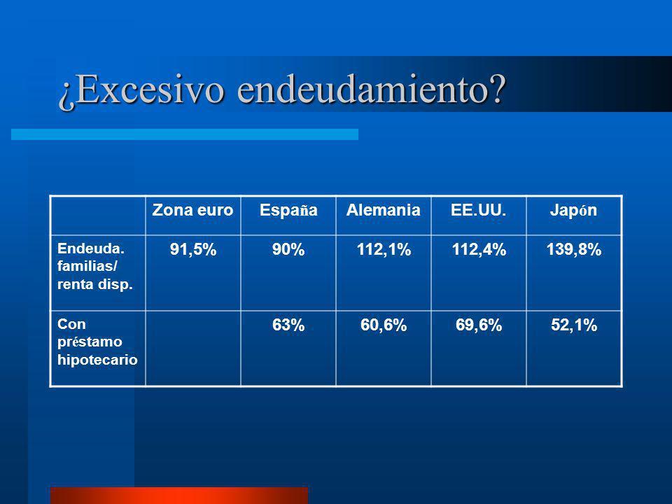 ¿Excesivo endeudamiento? Zona euroEspa ñ aAlemaniaEE.UU.Jap ó n Endeuda. familias/ renta disp. 91,5%90%112,1%112,4%139,8% Con pr é stamo hipotecario 6