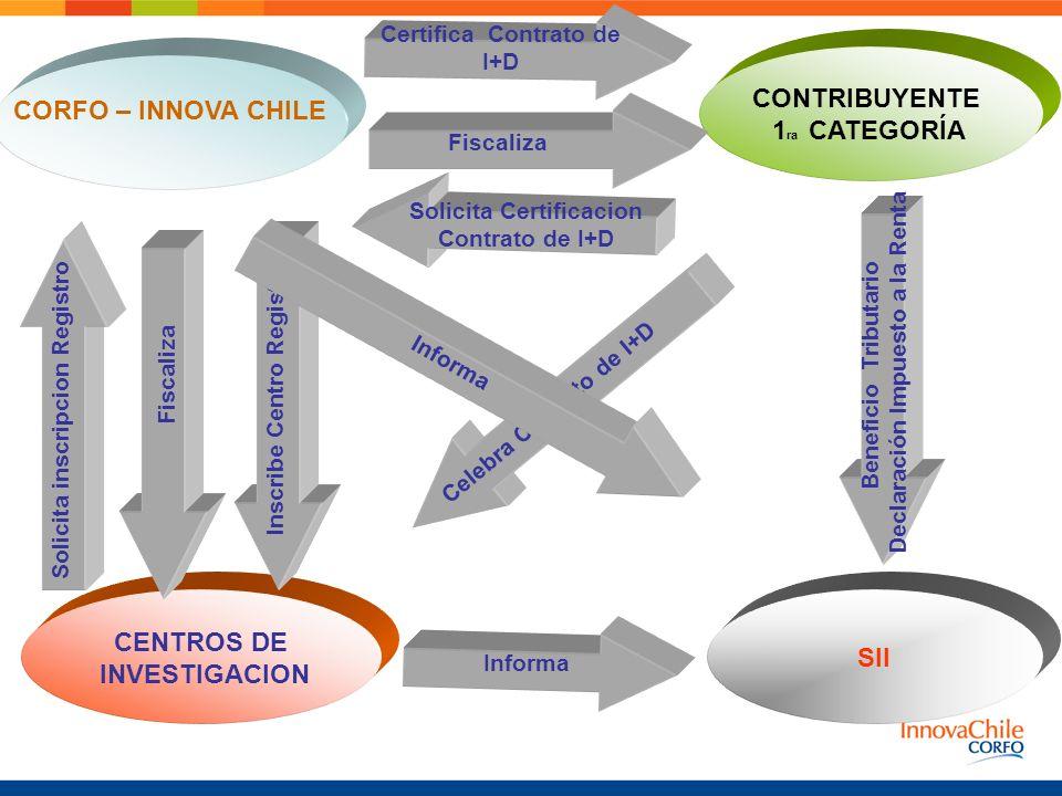 CORFO – INNOVA CHILE CENTROS DE INVESTIGACION SII CONTRIBUYENTE 1 ra CATEGORÍA Solicita inscripcion Registro Inscribe Centro Registro Celebra Contrato de I+D Solicita Certificacion Contrato de I+D Certifica Contrato de I+D Beneficio Tributario Declaración Impuesto a la Renta Informa Fiscaliza