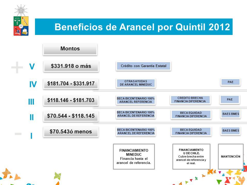 Beneficios de Arancel por Quintil 2012 $ + I V II III IV $70.543ó menos Montos $70.544 - $118.145 $118.146 - $181.703 $181.704 - $331.917 $331.918 o m