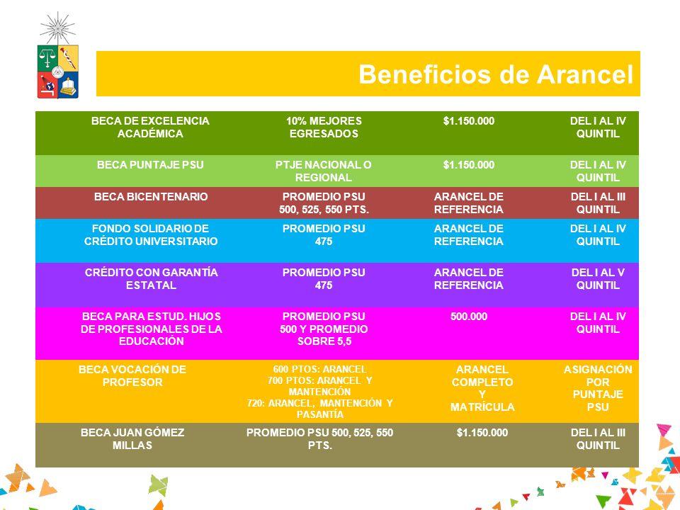 Beneficios de Arancel BECA DE EXCELENCIA ACADÉMICA 10% MEJORES EGRESADOS $1.150.000DEL I AL IV QUINTIL BECA PUNTAJE PSUPTJE NACIONAL O REGIONAL $1.150