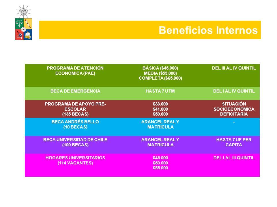 Beneficios Internos PROGRAMA DE ATENCIÓN ECONÓMICA (PAE) BÁSICA ($45.000) MEDIA ($55.000) COMPLETA ($65.000) DEL III AL IV QUINTIL BECA DE EMERGENCIAH