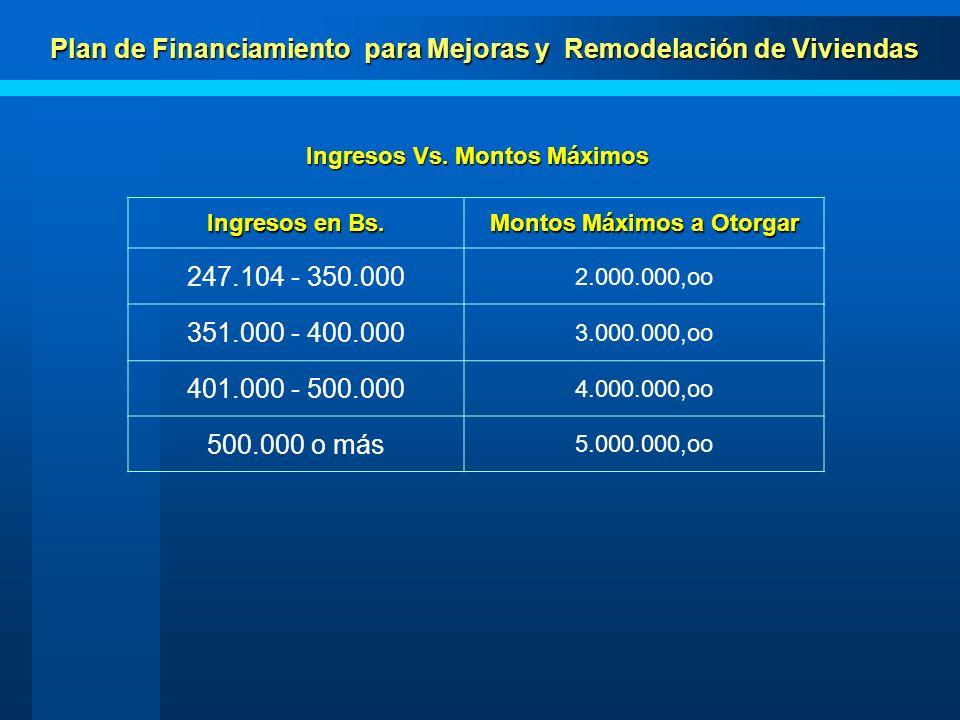Plan de Financiamiento para Mejoras y Remodelación de Viviendas Montos a otorgar: Desde Bs.