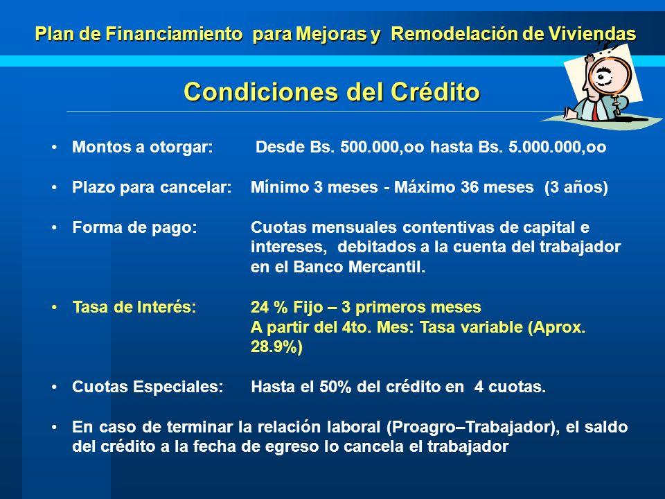 Plan de Financiamiento para Mejoras y Remodelación de Viviendas Status al 15-04-2004 Aprobados71 185.0 En Proceso36 121.0 Total 107 306.0 Préstamos Bs.