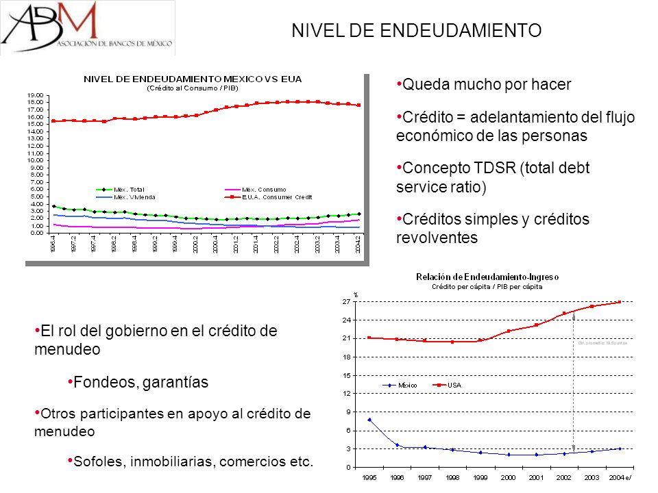 NIVEL DE ENDEUDAMIENTO Queda mucho por hacer Crédito = adelantamiento del flujo económico de las personas Concepto TDSR (total debt service ratio) Cré