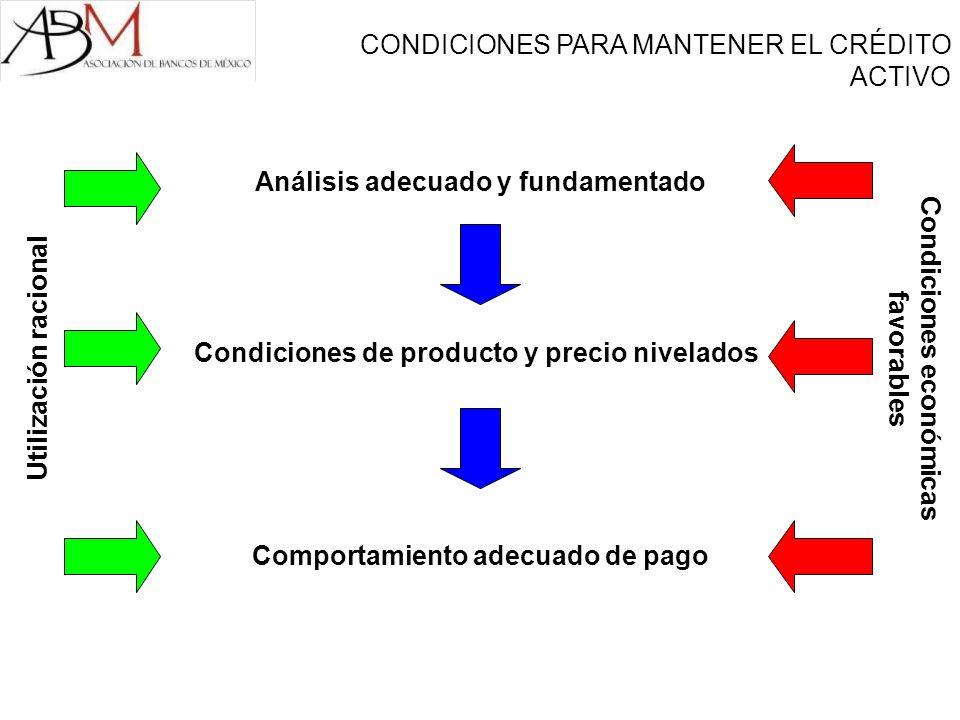 Análisis adecuado y fundamentado Condiciones de producto y precio nivelados Comportamiento adecuado de pago Utilización racional Condiciones económicas favorables CONDICIONES PARA MANTENER EL CRÉDITO ACTIVO