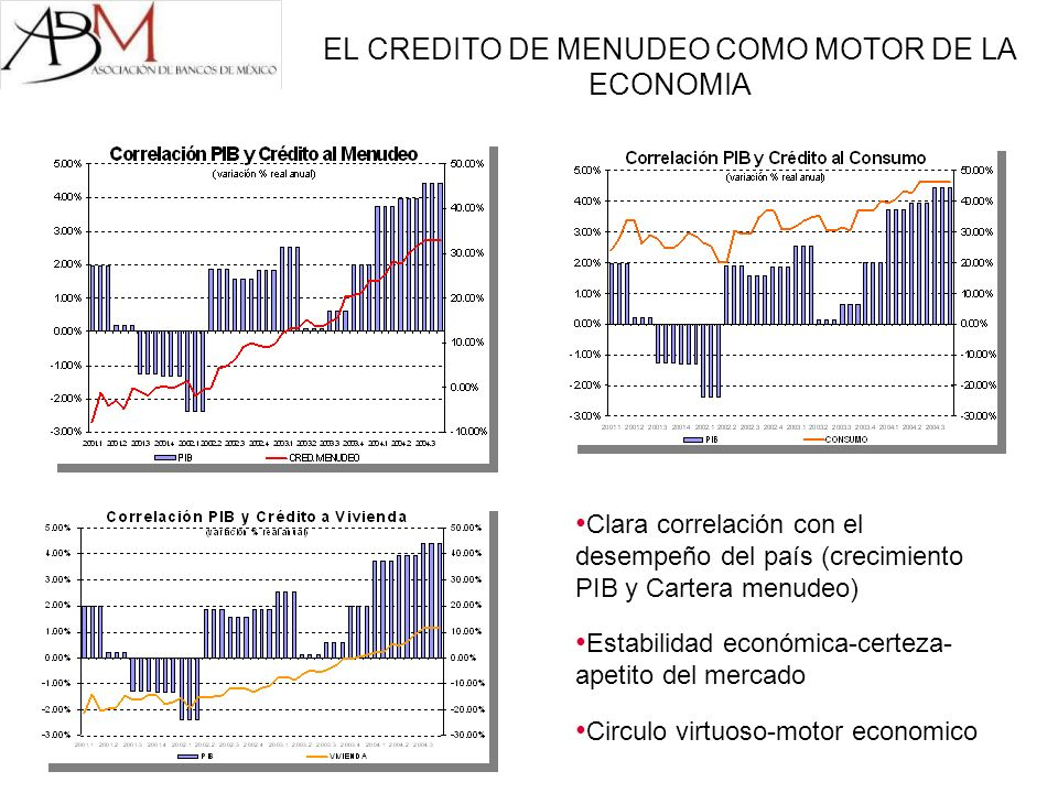 EL CREDITO DE MENUDEO COMO MOTOR DE LA ECONOMIA Clara correlación con el desempeño del país (crecimiento PIB y Cartera menudeo) Estabilidad económica-certeza- apetito del mercado Circulo virtuoso-motor economico