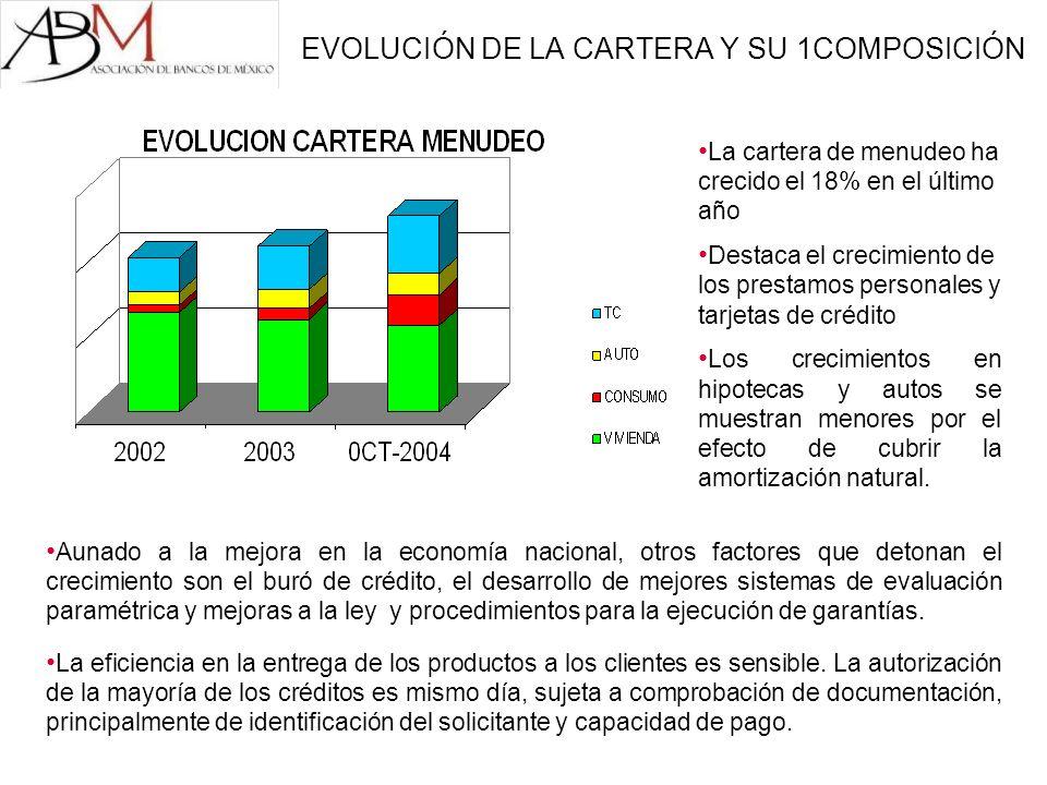 EVOLUCIÓN DE LA CARTERA Y SU 1COMPOSICIÓN La cartera de menudeo ha crecido el 18% en el último año Destaca el crecimiento de los prestamos personales
