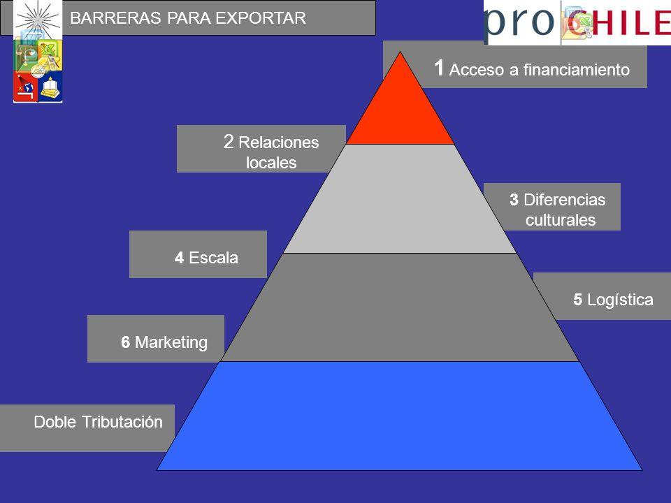 3 Diferencias culturales Doble Tributación 4 Escala 5 Logística 6 Marketing 2 Relaciones locales 1 Acceso a financiamiento BARRERAS PARA EXPORTAR