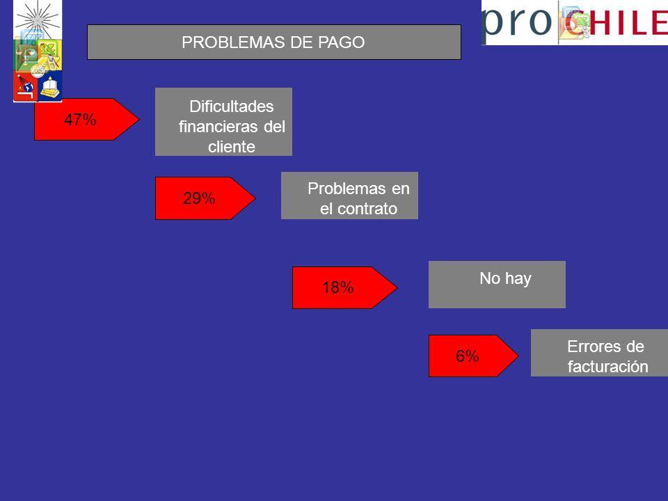 n Dificultades financieras del cliente 47% Problemas en el contrato Errores de facturación No hay 18% 6% 29% PROBLEMAS DE PAGO