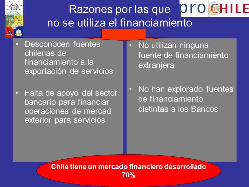 Razones por las que no se utiliza el financiamiento Desconocen fuentes chilenas de financiamiento a la exportación de servicios Falta de apoyo del sector bancario para financiar operaciones de mercad exterior para servicios No utilizan ninguna fuente de financiamiento extranjera No han explorado fuentes de financiamiento distintas a los Bancos Chile tiene un mercado financiero desarrollado 70%
