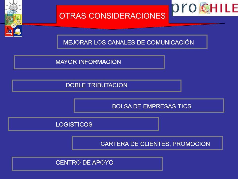OTRAS CONSIDERACIONES MAYOR INFORMACIÓN MEJORAR LOS CANALES DE COMUNICACIÓN DOBLE TRIBUTACION BOLSA DE EMPRESAS TICS LOGISTICOS CARTERA DE CLIENTES, PROMOCION CENTRO DE APOYO