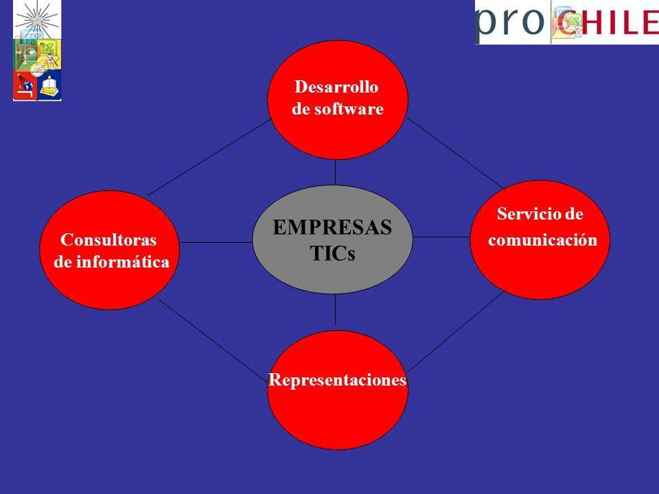 Consultoras de informática Desarrollo de software Representaciones Servicio de comunicación EMPRESAS TICs