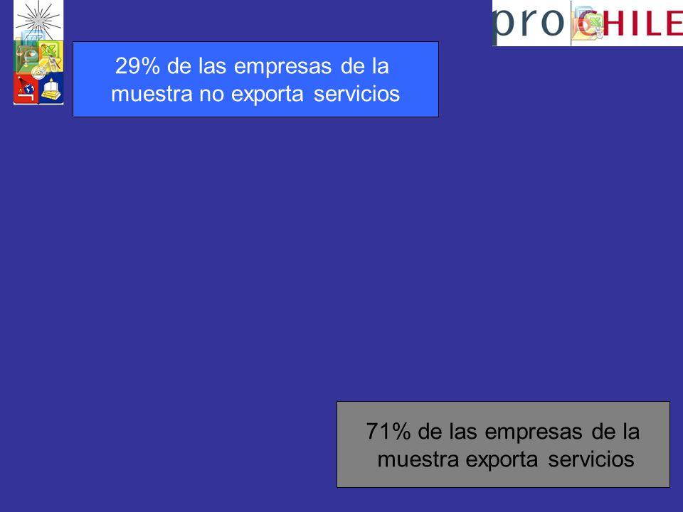 71% de las empresas de la muestra exporta servicios 29% de las empresas de la muestra no exporta servicios