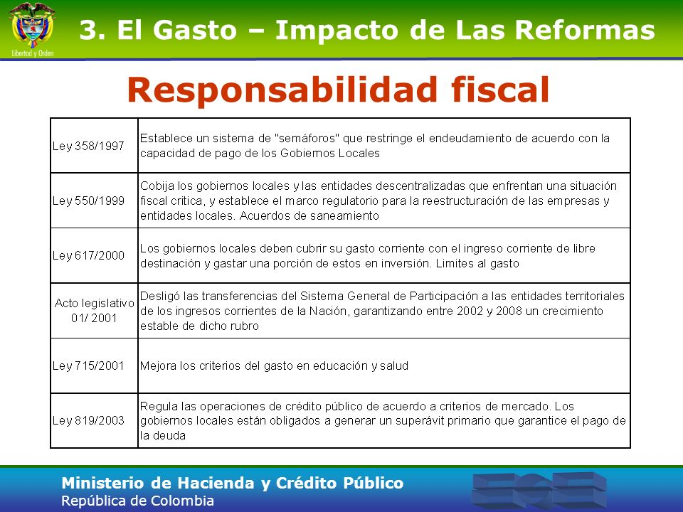 Ministerio de Hacienda y Crédito Público República de Colombia Responsabilidad fiscal 3. El Gasto – Impacto de Las Reformas