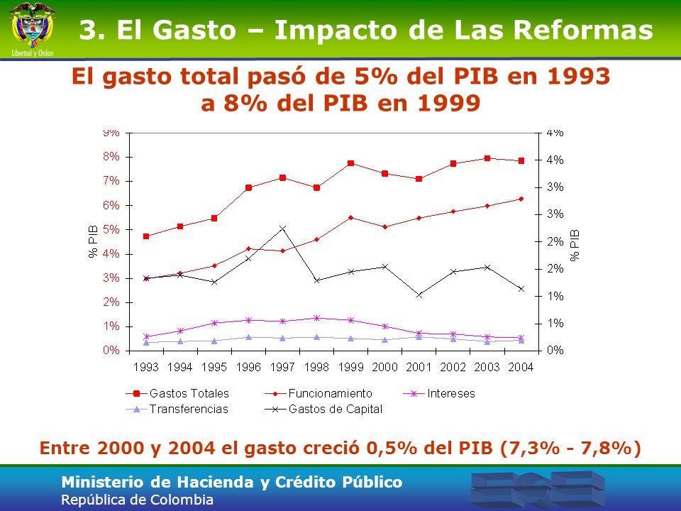 Ministerio de Hacienda y Crédito Público República de Colombia El gasto total pasó de 5% del PIB en 1993 a 8% del PIB en 1999 3. El Gasto – Impacto de
