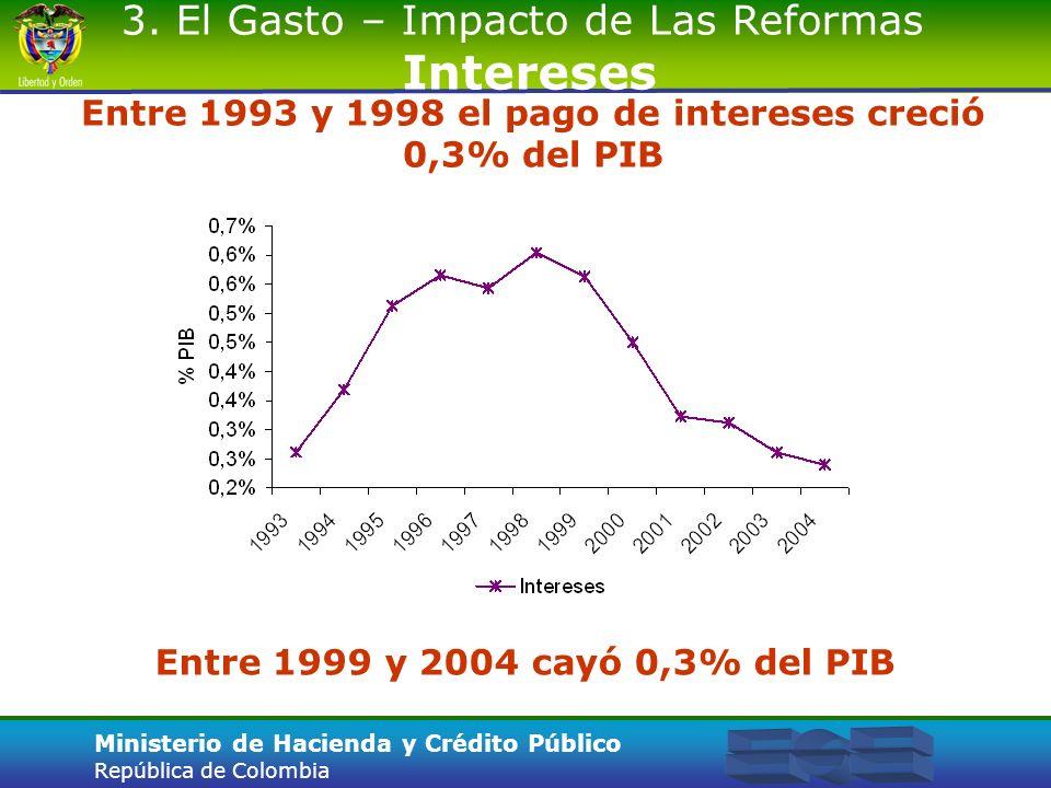 Ministerio de Hacienda y Crédito Público República de Colombia Entre 1993 y 1998 el pago de intereses creció 0,3% del PIB 3. El Gasto – Impacto de Las
