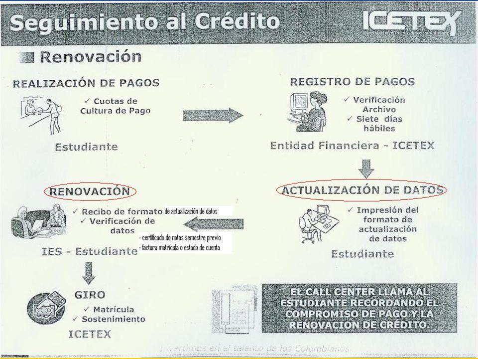 Tener en cuenta: Todos los semestres el estudiante deberá realizar el proceso de renovación de crédito, en forma independiente para cada crédito (Fondo y Acces u otras líneas) En el caso de renovar más de un crédito, el proceso de Actualización de datos en la página Web de ICETEX, deberá realizarse en forma independiente para cada crédito.