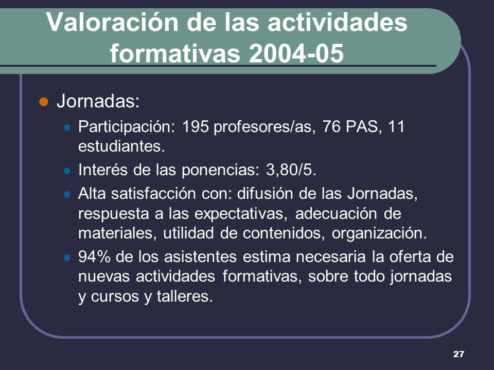 27 Valoración de las actividades formativas 2004-05 Jornadas: Participación: 195 profesores/as, 76 PAS, 11 estudiantes.