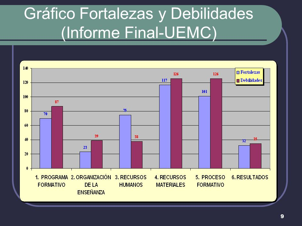 9 Gráfico Fortalezas y Debilidades (Informe Final-UEMC)