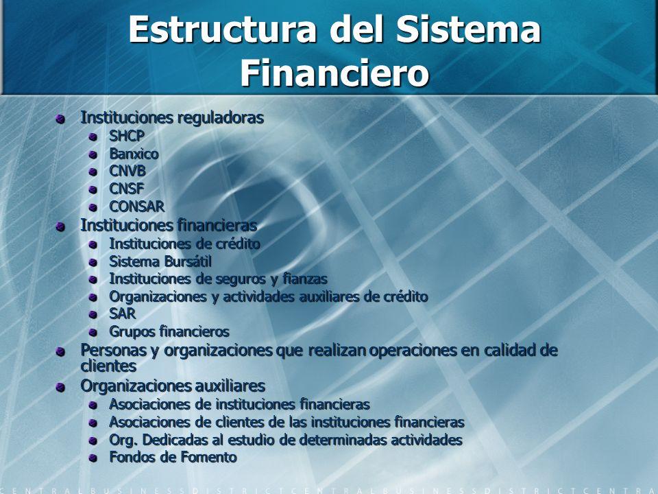 Estructura del Sistema Financiero Instituciones reguladoras SHCPBanxicoCNVBCNSFCONSAR Instituciones financieras Instituciones de crédito Sistema Bursá