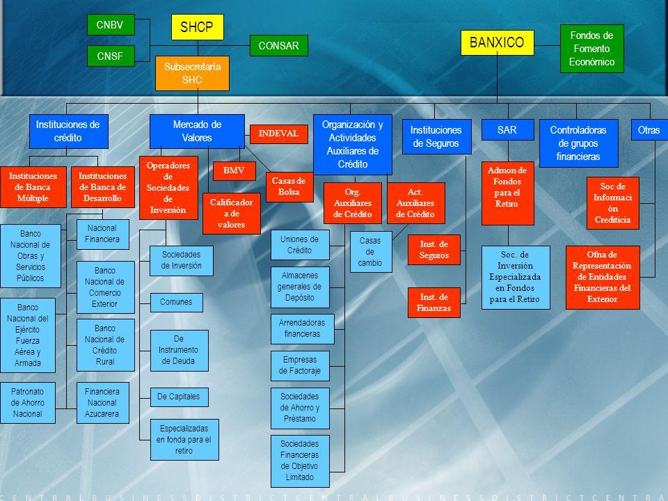 SHCP BANXICO CNBV CNSF CONSAR Fondos de Fomento Económico Subsecretaría SHC Instituciones de crédito Mercado de Valores Organización y Actividades Aux