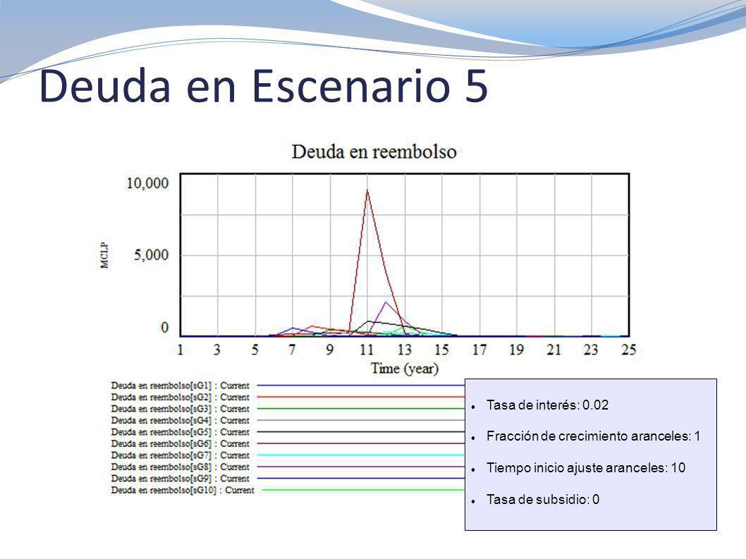 Deuda en Escenario 5 Tasa de interés: 0.02 Fracción de crecimiento aranceles: 1 Tiempo inicio ajuste aranceles: 10 Tasa de subsidio: 0