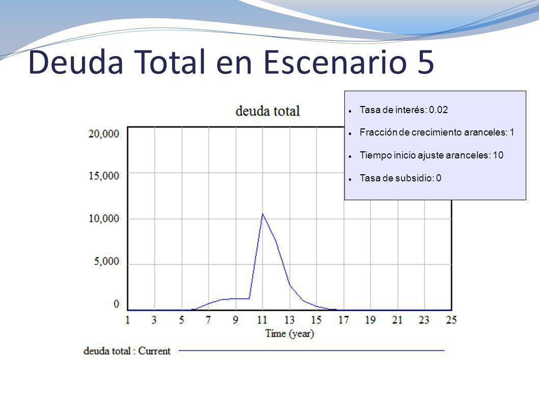 Deuda Total en Escenario 5 Tasa de interés: 0.02 Fracción de crecimiento aranceles: 1 Tiempo inicio ajuste aranceles: 10 Tasa de subsidio: 0