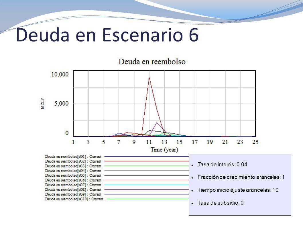Deuda en Escenario 6 Tasa de interés: 0.04 Fracción de crecimiento aranceles: 1 Tiempo inicio ajuste aranceles: 10 Tasa de subsidio: 0
