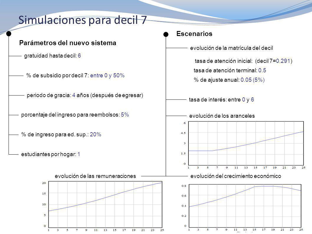 Simulaciones para decil 7 Parámetros del nuevo sistema gratuidad hasta decil: 6 Escenarios periodo de gracia: 4 años (después de egresar) tasa de interés: entre 0 y 6 porcentaje del ingreso para reembolsos: 5% evolución de la matrícula del decil evolución de los aranceles evolución del crecimiento económicoevolución de las remuneraciones % de subsidio por decil 7: entre 0 y 50% (gráfico) tasa de atención inicial: (decil 7=0.291) tasa de atención terminal: 0.5 % de ajuste anual: 0.05 (5%) % de ingreso para ed.