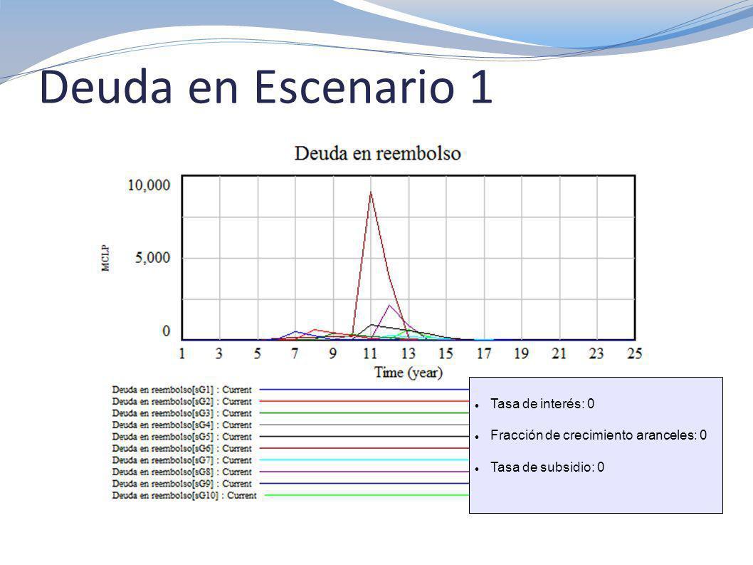 Deuda Total en Escenario 6 Tasa de interés: 0.04 Fracción de crecimiento aranceles: 1 Tiempo inicio ajuste aranceles: 10 Tasa de subsidio: 0