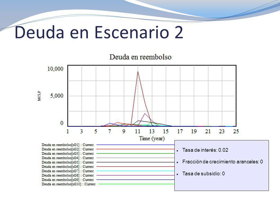 Deuda Total en Escenario 7 Tasa de interés: 0.04 Fracción de crecimiento aranceles: 1 Tiempo inicio ajuste aranceles: 10 Tasa de subsidio: 0