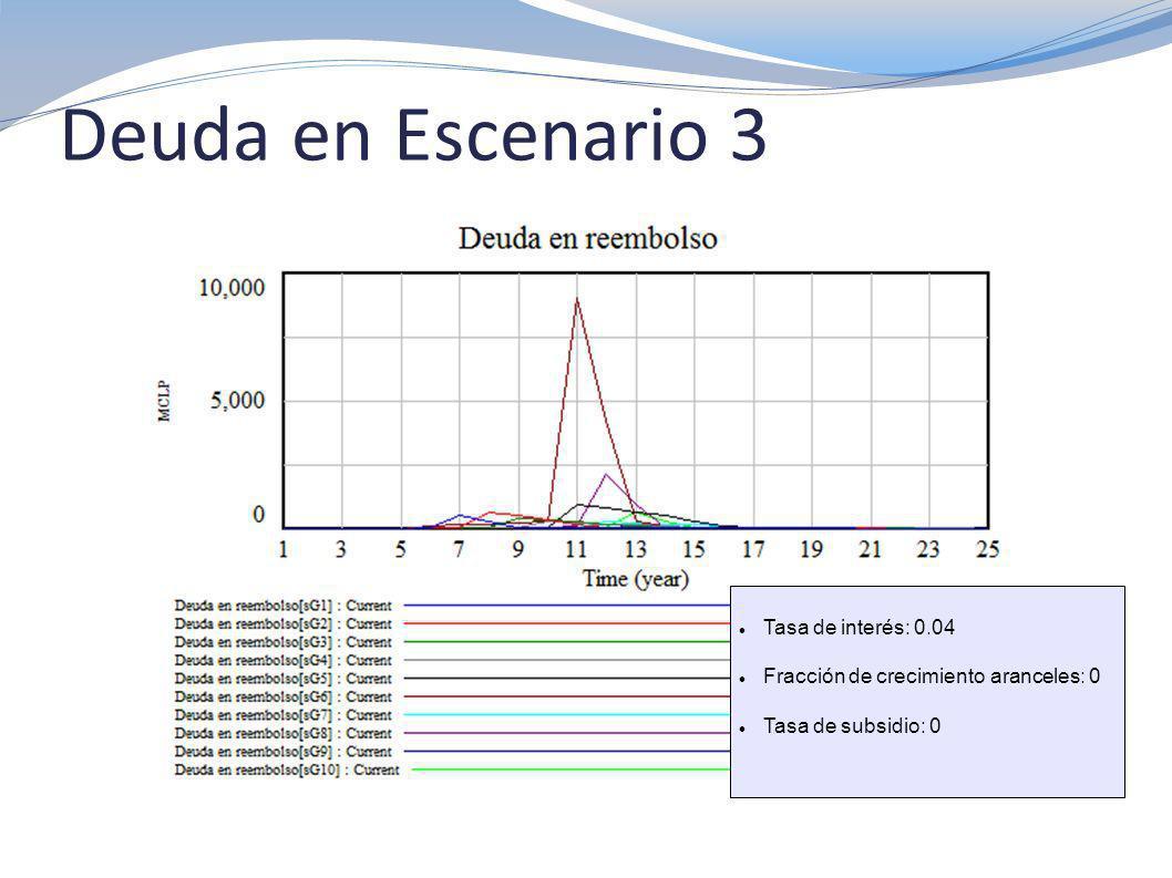Deuda en Escenario 8 Tasa de interés: 0.02 Fracción de crecimiento aranceles: 1 Tiempo inicio ajuste aranceles: 10 Tasa de subsidio: 0.19