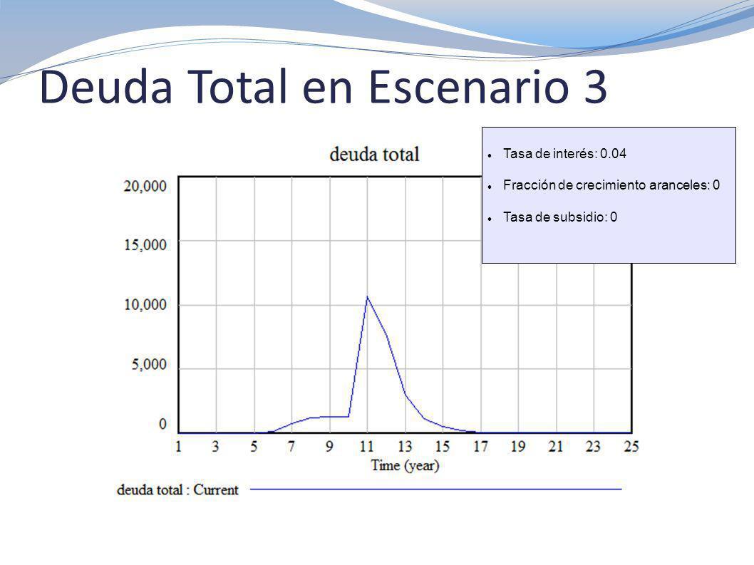 Deuda Total en Escenario 3 Tasa de interés: 0.04 Fracción de crecimiento aranceles: 0 Tasa de subsidio: 0