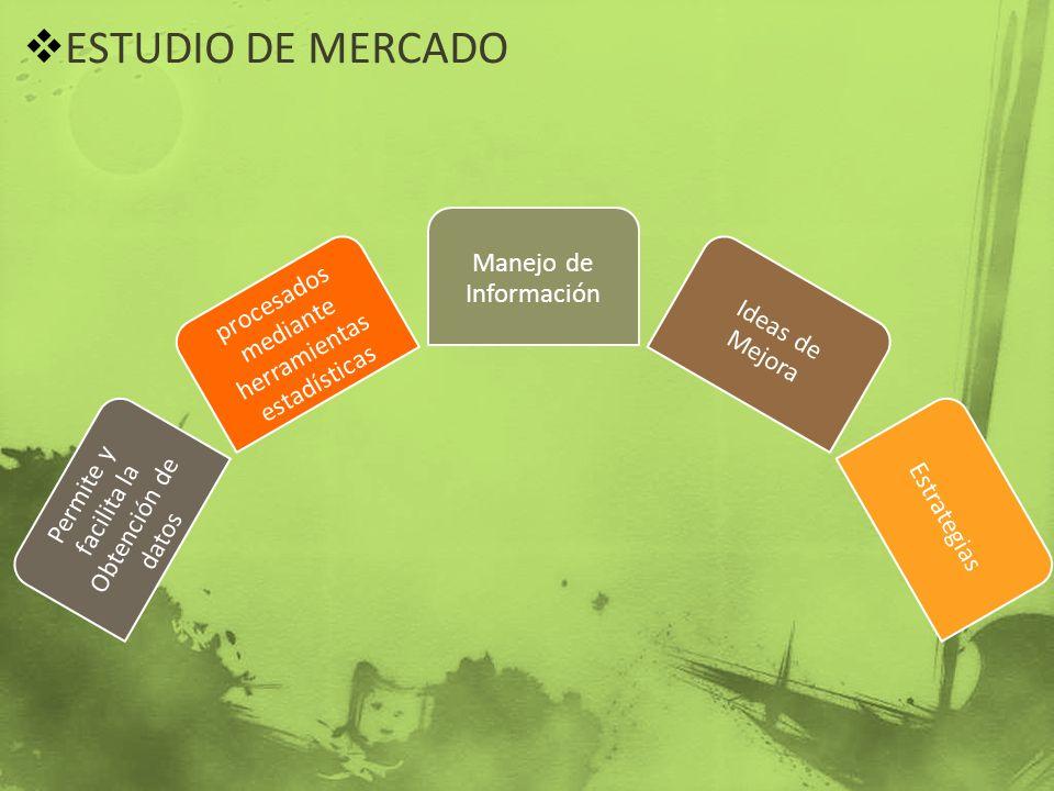 ESTUDIO DE MERCADO Permite y facilita la Obtención de datos procesados mediante herramientas estadísticas Manejo de Información Ideas de Mejora Estrat