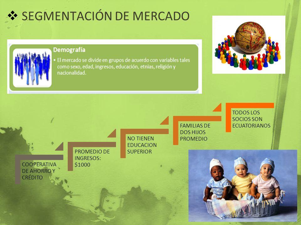 SEGMENTACIÓN DE MERCADO COOPERATIVA DE AHORRO Y CRÉDITO PROMEDIO DE INGRESOS: $1000 NO TIENEN EDUCACION SUPERIOR FAMILIAS DE DOS HIJOS PROMEDIO TODOS